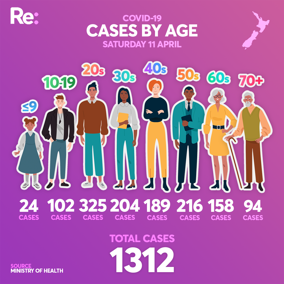 Age of cases April 11