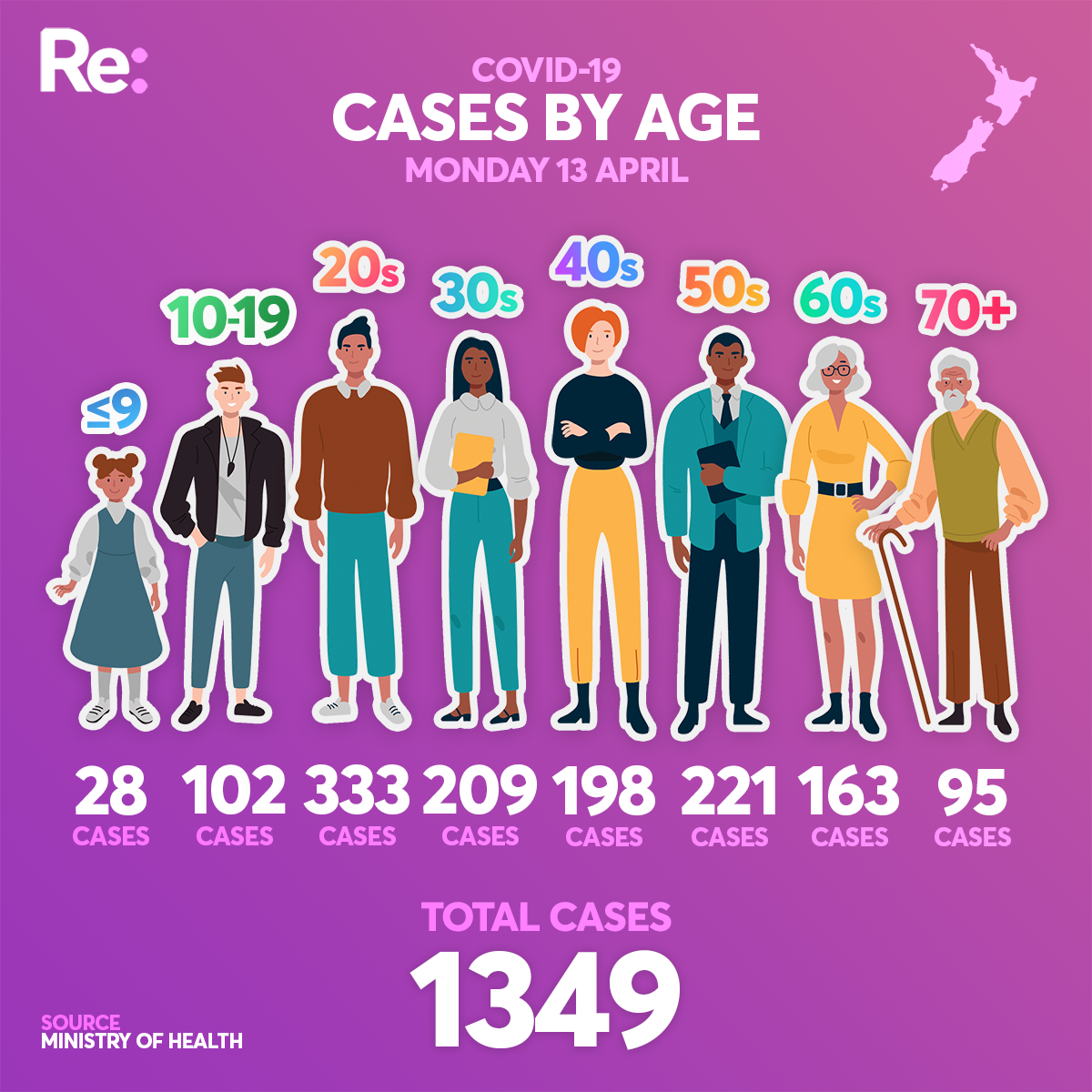 Age of cases April 13