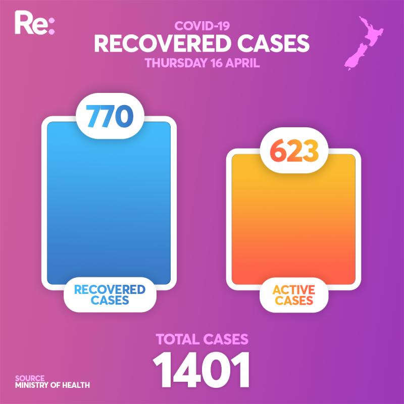 RECOVERED CASES APRIL 16