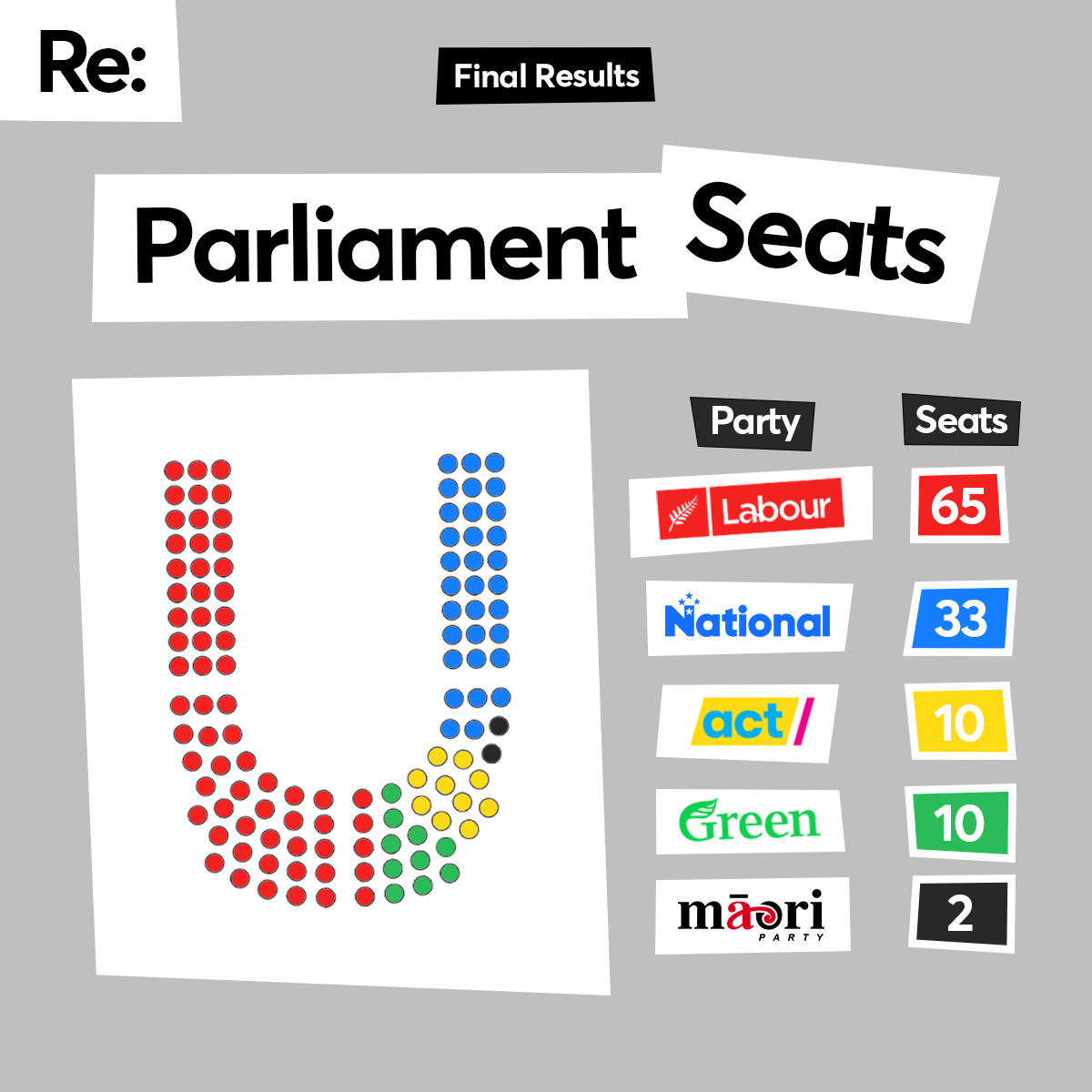 08 Parliament Seats