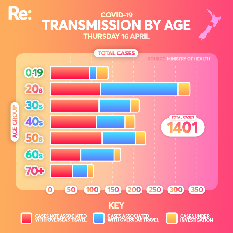 TRANSMISSION BY AGE APRIL 16